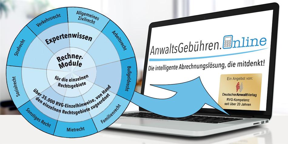 AnwaltsGebühren.Online: Expertenwissen und Rechnermodule für die einzelnen Rechtsgebiete (schematische Darstellung)